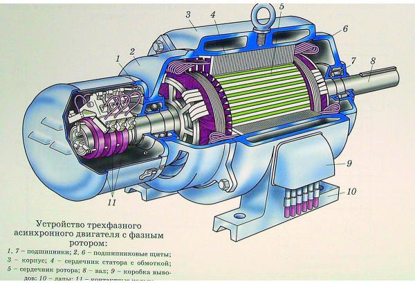 Принцип работы генераторов постоянного и переменного тока